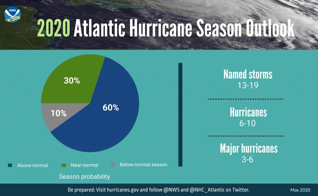Caribbean Hurricane Forecast Chart
